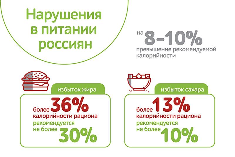 infografic_нарушения в питании_800.jpg